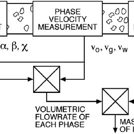 Example of a three-phase flowmeter which uses full two