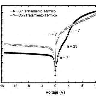 (PDF) Fabricación y caracterización de diodos electro