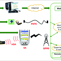 Telephone Network Diagram 3 Phase Wiring Uk Overall Architectural Overview Of The System Pstn Public Switched Irda