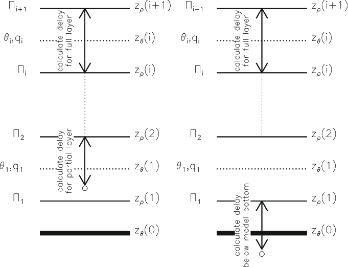 Schematic of Unified Model levels showing GPS receiver
