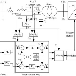 Schematic diagram of a VSC and its control system