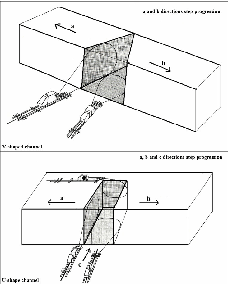V- and U-shaped channel opening using diamond wire cutting