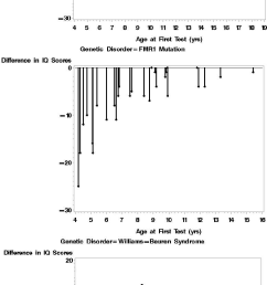 individual test retest differences in iq by genetic disorder download scientific diagram [ 778 x 1662 Pixel ]