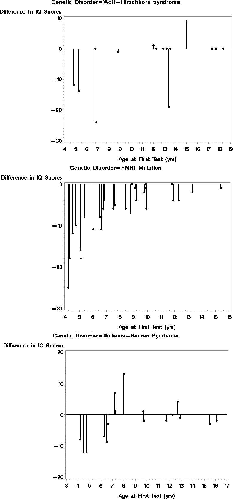 medium resolution of individual test retest differences in iq by genetic disorder download scientific diagram