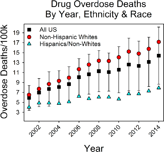 State average overdose deaths in the US by year and race