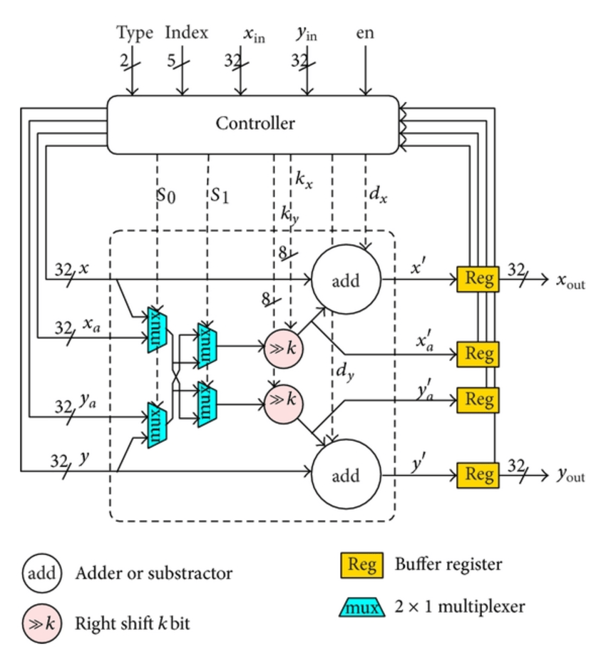 The block diagram of a scaling-free μ-CORDIC PE, including