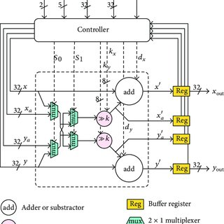 (PDF) Parallel Jacobi EVD Methods on Integrated Circuits
