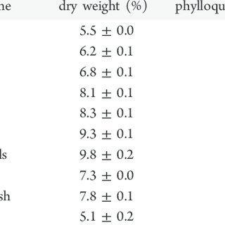 (PDF) Microgreens: Assessment of Nutrient Concentrations