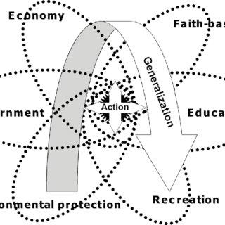 (PDF) Community and Community Development in Resource