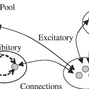 The interactive activation and competition model