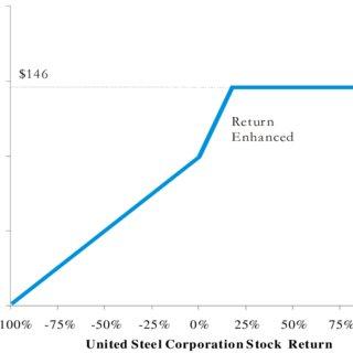 Lehman Brothers' Split-adjusted Stock Price, January 1 ...