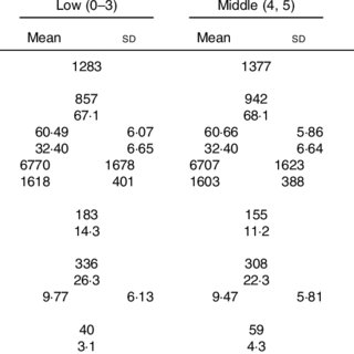 Comparisons of covariate-adjusted skeletal muscle mass