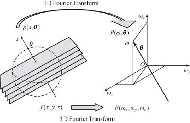 7. The central slice theorem for the 3D Radon transform