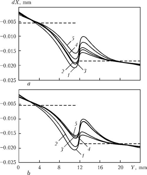 small resolution of diagrams of radial movements of points of bush internal surface after cooling to 500 c