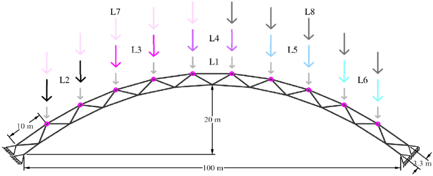 Catenary arch bridge dimensions, loads, and controlled