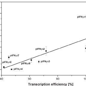 Comparison of the experimental data (PCN values