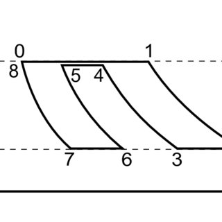 Four kinds of processes considered [(a) quasistatic