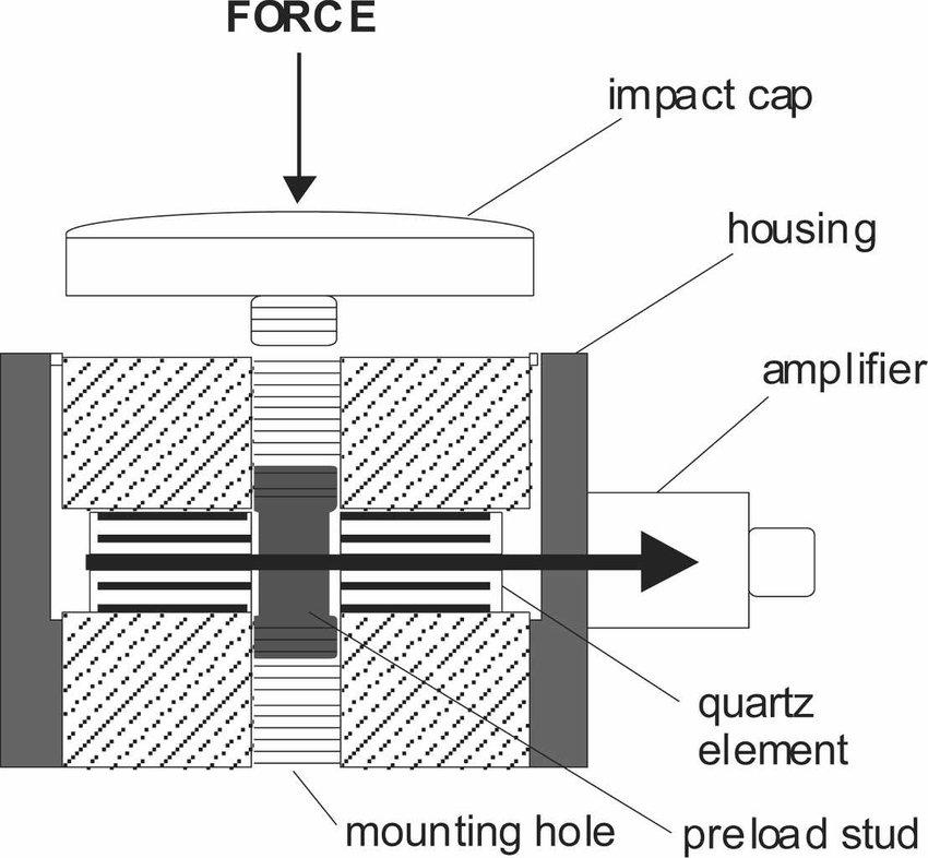 The cross section of a typical quartz force sensor