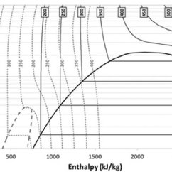 Temperature Enthalpy Diagram For Water 2002 F150 Trailer Wiring Pressure A Based Low And An Orc Fluid Butane