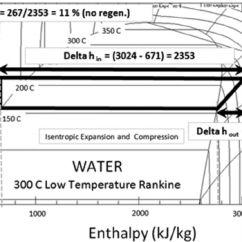 Temperature Enthalpy Diagram For Water 12 Volt Dc Relay Wiring Pressure A Based Low Subcritical Rankine Cycle With