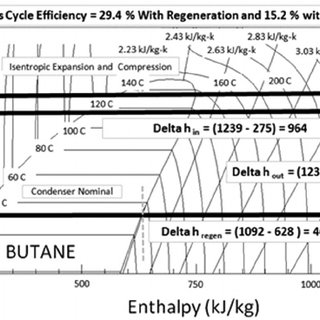 temperature enthalpy diagram for water 2005 honda accord wiring pressure a based low butane subcritical rankine cycle with and without regeneration