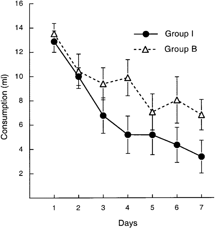 Experiment 3B: Group mean consumption over the seven free