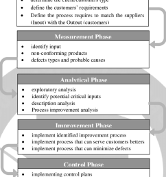 phases of six sigma method source adapted from dileep and rau 2010  [ 850 x 1073 Pixel ]