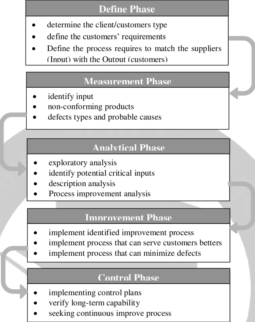 hight resolution of phases of six sigma method source adapted from dileep and rau 2010