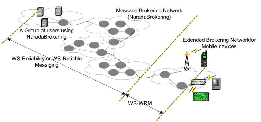 Extending reliable messaging to mobile devices within the