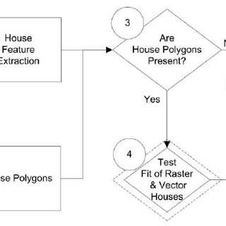 The Hot Spot processing flow-diagram, showing paths for