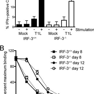 IRF-3 deficiency does not alter the functional capacity of