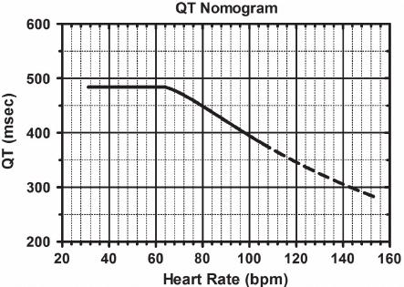 QT nomogram – QT