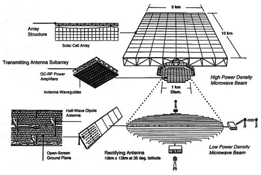 Conceptual diagram of 1980 Solar Power Satellite