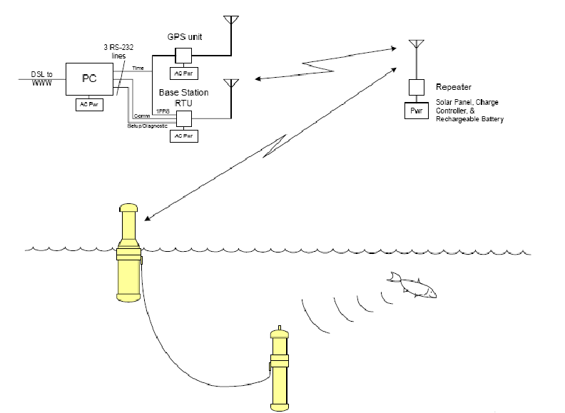 3 . Block Diagram of the Radio Communication System Tested