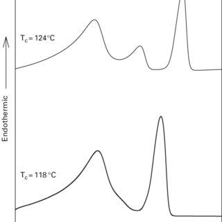 Scheme 15 A block copolymer of styrene and isoprene