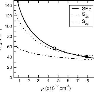 Flow chart for high-throughput screening of battery