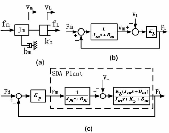 (a) The SDA model; (b) the block diagram of SDA plant; and