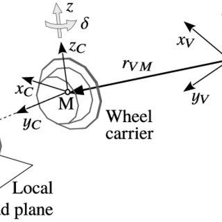 (PDF) Road Vehicle Dynamics: Fundamentals and Modeling