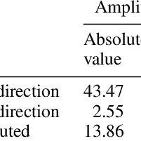(PDF) Design and analysis of a capacitive moisture sensor