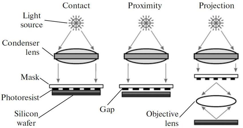 5: Basic operation modes of optical lithography: In