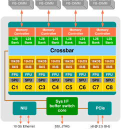 block diagram of the sun ultrasparc t2 processor see text for details picture [ 850 x 953 Pixel ]
