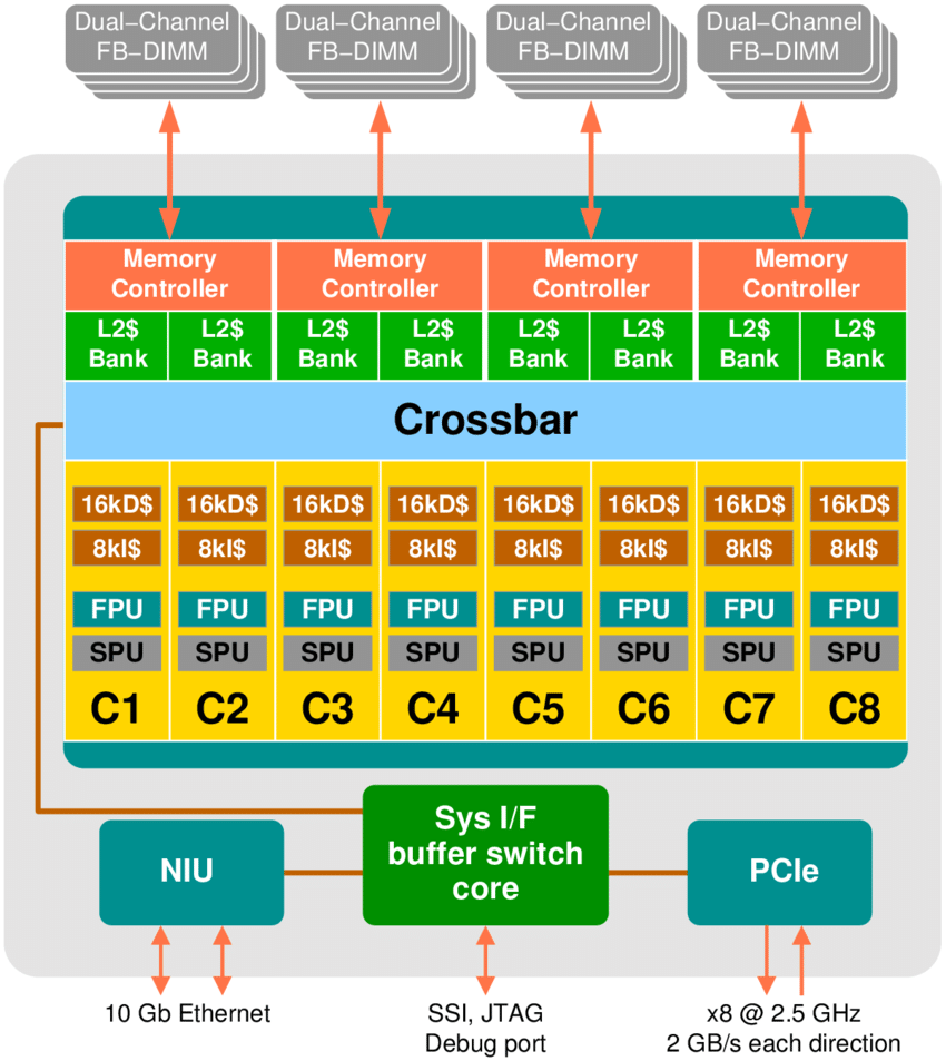 medium resolution of block diagram of the sun ultrasparc t2 processor see text for details picture