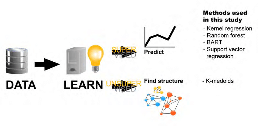 Scheme of supervised and unsupervised machine learning