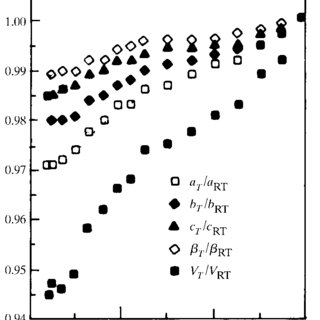 (PDF) X-ray and neutron diffraction study of