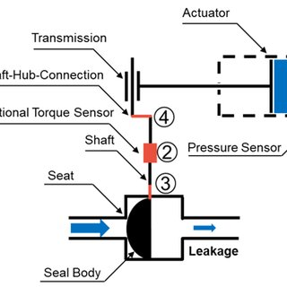 Schematic of a rotary plug valve with linear pneumatic