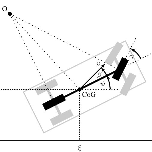 Examples of collision scenarios with various objects