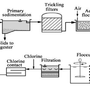 Process flow diagram for Bolivar sewage treatment facility