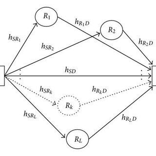 ABEP, P¯b, of square 4-QAM versus the number of relay
