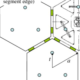 The arrangement of 738 segments of circumscribed radius a