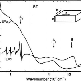 Experimental valence band XXray photoelectron spectra of